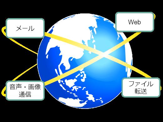 インターネット